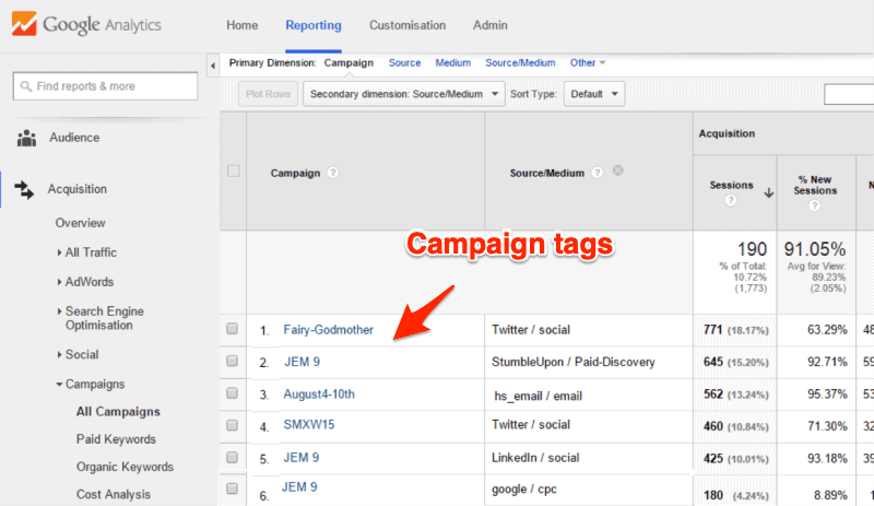 Google Analytics Campaign Tags